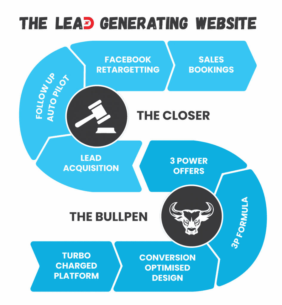 the lead generating website